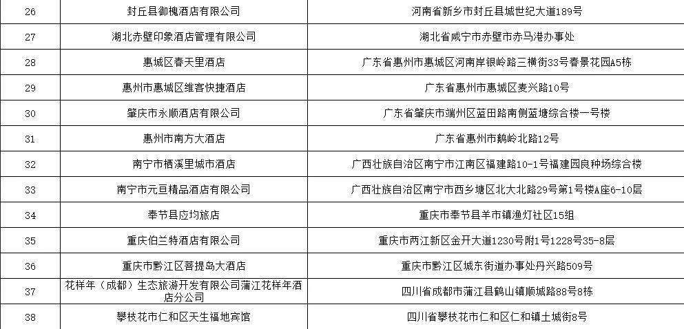 卫健委:25868家住宿场所单位被责令整改 3474家被立案查处