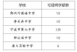 宋中、鄞实132名初一新生将分流 方向包括七中等优质学校