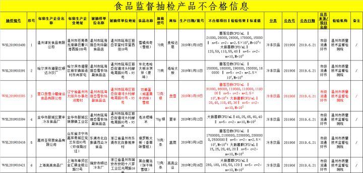 网红双黄蛋雪糕在浙江抽检不合格:菌落总数、大