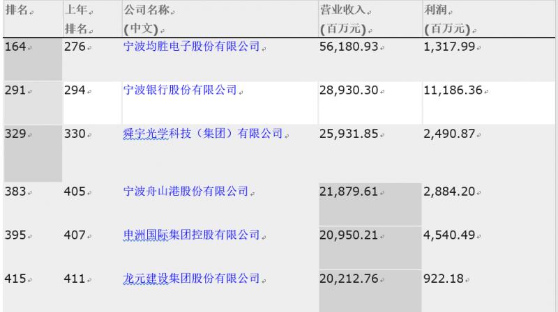 2019《财富》中国500强排行榜新鲜出炉 6家甬企榜上有名