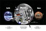 2030年后的月球南极很热闹:盘点中美俄欧的月球基地计划