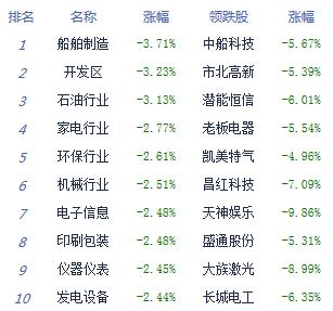 电子围栏-午评:沪指跌1.68%失守2900点 科创板全线上涨