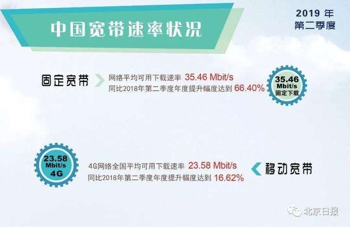 权威报告!联通4G网速最高 移动电信低于全国均速