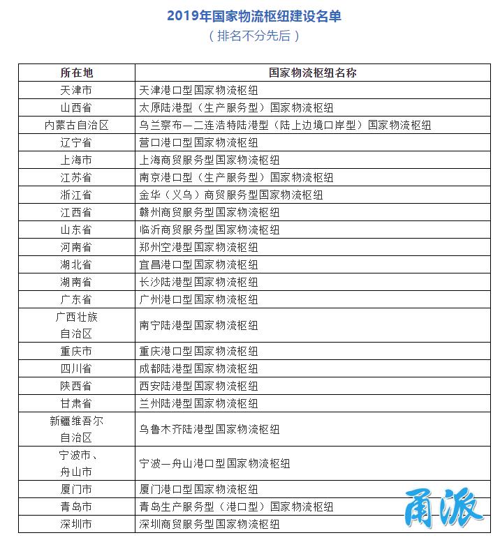 重磅!宁波—舟山入选国家物流枢纽建设名单