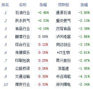收评:沪指逼近3000点 创业板指大涨1.57%