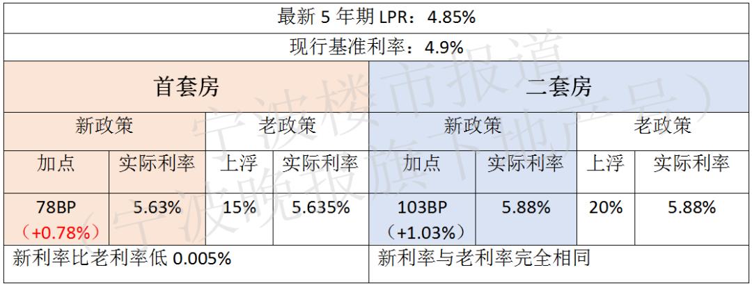 宁波各大银行最新房贷利率出炉 有家银行的加点卡得非常准