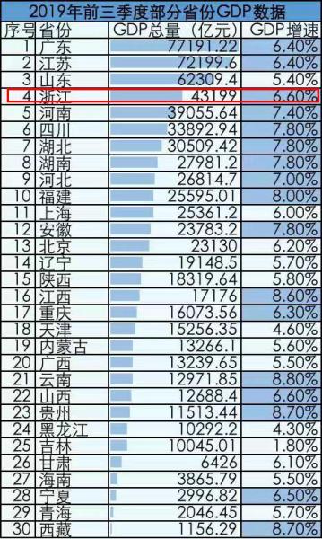 前三季度gdp_31省前三季度居民收入