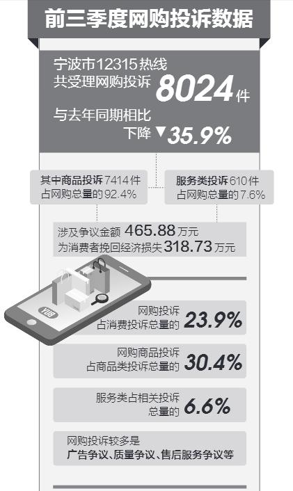 宁波前三季度网购投诉8000多件家居用品排首位