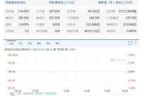 阿里巴巴今日登陆港交所 开盘187港元涨6.25%
