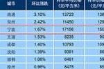 11月百城住宅均价:40城环比下跌 宁波等55城上涨