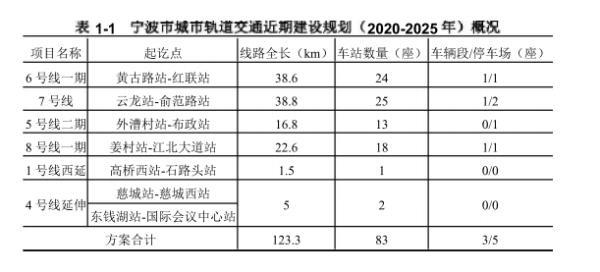 到2025年宁波市将要新建6条地铁!