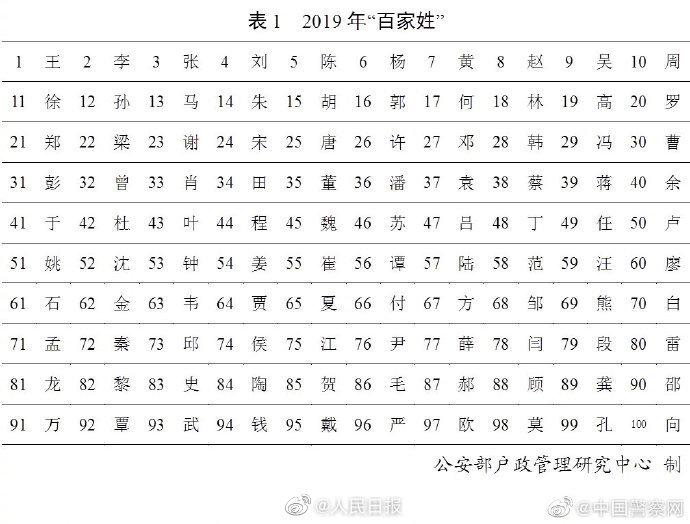 公安部发布2019百家姓 王李张刘陈依旧排前五