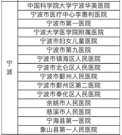 最高255万元!宁波为抗击新型冠状病毒肺炎医护人员上保险