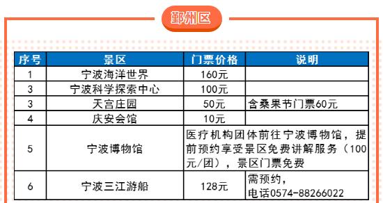 2020年宁波63家景区对全国医护工作者免费开放