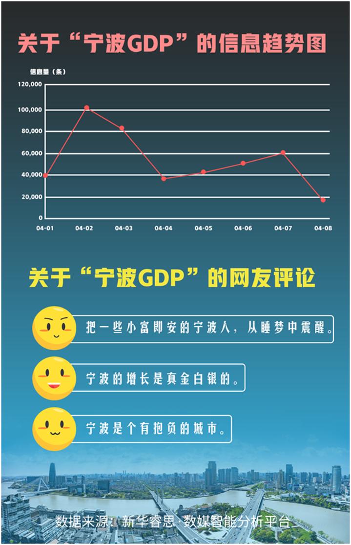 绍兴gdp万亿_文末福利 厉害了我的宁波 万亿GDP的宁波,需要被重视