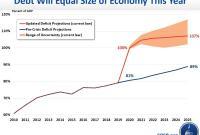 美国政府财政赤字和公共债务将达到二战以来最高水平