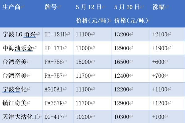 陈虎(化名)是宁波一家化工企业的销售老总