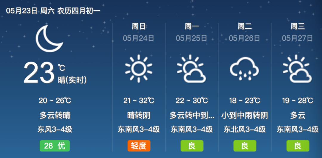 """""""烤""""验来啦!明天宁波市区最高气温预计32℃"""