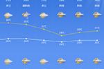 """宁波今日有大风+降雨!台风""""巴威""""最强可达强台风级"""