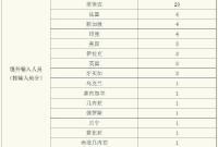 上海新增12例境外输入 其中9例来自菲律宾同一航班