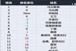2020胡润百富榜马云4000亿蝉联首富 5位宁波人挤进前100