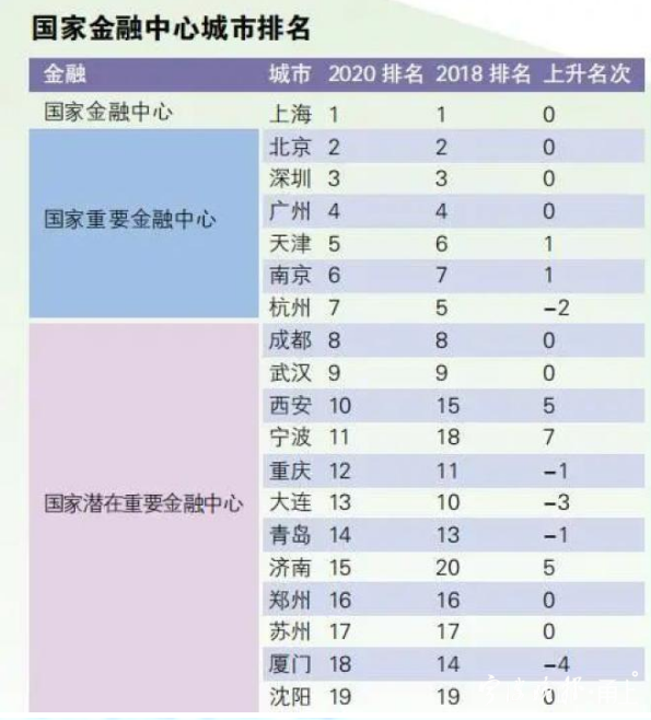 """""""国家中心城市指数""""发榜 宁波在这三个领域榜上有名"""