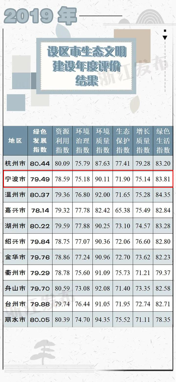 2019年浙江生态文明建设年度评价结果出炉 宁波成绩如何?