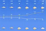 宁波的第二场雨雪已经在路上了