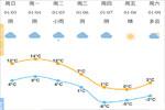 冷空气又要来了 本周五周六最低气温或降至-6℃左右