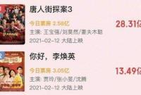 春节档总票房破52亿 你看了几部?