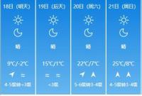 节后上班第一天真冷!气温先抑后扬 周末将迎25℃暖春