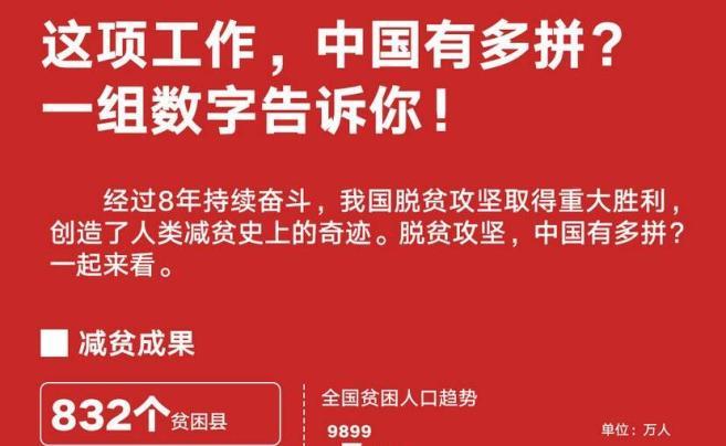 脱贫攻坚中国有多拼 这组数字告诉你