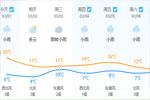 降温+大风 冷空气今天傍晚就到 绵绵春雨也来了