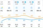 """今天最高气温11℃ 明天或更冷 最近雨水""""出场""""频繁"""