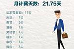 为啥每月发21.75天工资?不是22天?答案来了