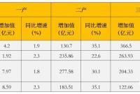 宁波区县(市)成绩单来了 看看谁更强、谁更快?