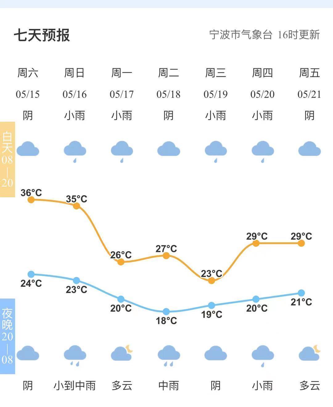近三天宁波将出现强对流天气 市防指提醒做好防御工作