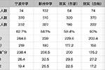 宁中、鄞中、效实公布强基校测成绩 971名学霸榜上有名