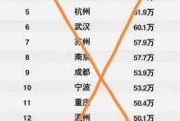宁波家庭平均年收入53.2万?假的!真实收入为13.25万元