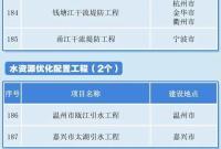 """浙江""""十四五""""重大建设项目公布 涉及宁波的有这些"""