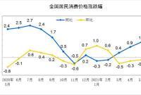 国家统计局:5月份居民消费价格同比上涨1.3%
