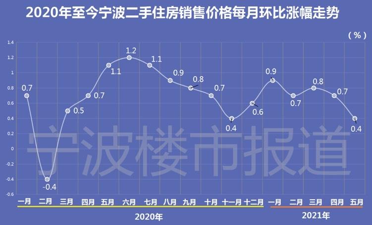 宁波房价排行_宁波海外地产9月新房房价排行均价上涨商圈0个,均价下跌商圈0个