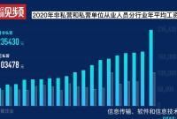 23.5万元!浙江这个行业人均年薪最高 宁波呢?