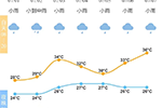 雨水逐渐收尾 你准备好迎接夏日的晴热了吗?