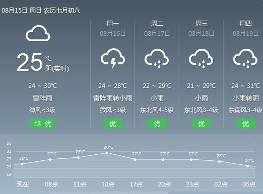 再熬2天 8月17日起影响宁波的雨势将减弱