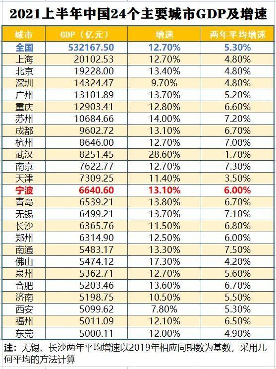 2021年中国超城市gdp_中国城市GDP排行榜2017 广州2.15万亿将超深圳