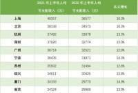 上半年宁波人均收入居国内城市第6!经营净收入远高于京沪杭深