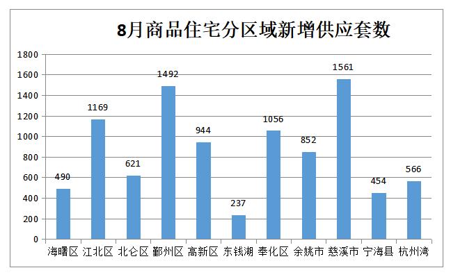 宁波9月全市二手住宅共成交4346套