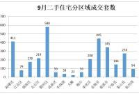 9月宁波二手住房成交量继续走低 比上月减少1197套